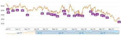 Tesla Share Price History Chart Historical Tesla Tsla Forecasts From Goldman Sachs David