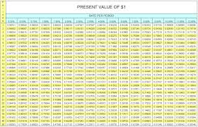 Present Value Factor Chart Value Of 1 December 2019