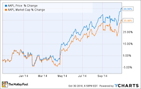 5 Reasons Ill Never Sell Apple Stock Nasdaq