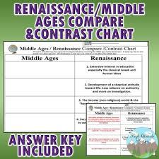Middle Ages And Renaissance Comparison Chart Middle Ages Vs Renaissance Contrast Chart Graphic Organizer