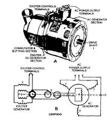 three phase generators Alternator Location Diagram at Aircraft Alternator Diagram