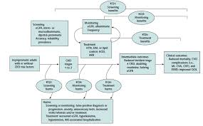 Management of hyperkalaemia in chronic kidney disease   Nature     Table    The stages of chronic kidney disease