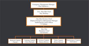 Ems Ics Chart Aiken County Hazmat Team Organization Structure