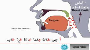 Tajweed Lesson 3 The Throat Makhraj And The Common Mistakes 1
