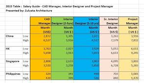 annual salary of an interior designer. Plain Annual Salary Of An Interior Designer Designers For Inspiration