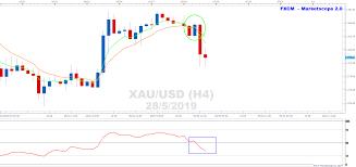 Xauusd Turns Bearish On H4 Chart