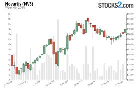 Novartis Stock