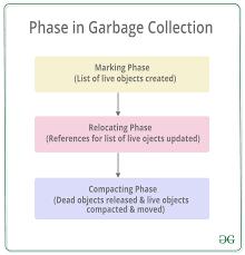 Net Framework Hierarchy Chart Garbage Collection In C Net Framework Geeksforgeeks