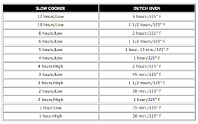 Dutch Oven Cooking Chart Slow Cooker To Dutch Oven Conversion Chart Recipes Dutch