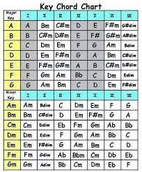 Key Chord Chart Music Theory Guitar Guitar Chord Chart