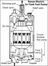 what to look for when buying a fuel pump electronic fuel pump repair how to flow basics