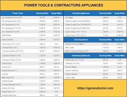 Generator Sizing Chart Pdf Faq What Will A 5500 Watt Generator Run Dec 2019 Update