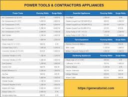 Faq What Will A 5500 Watt Generator Run Dec 2019 Update