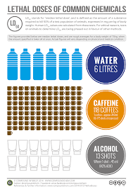 Lethal Doses Of Water Caffeine And Alcohol Compound Interest