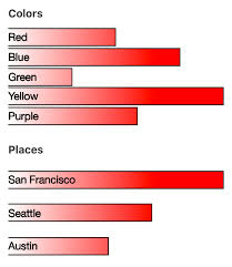 Chart Js Bar Chart Different Colors How To Retain Spacing Between Bars For Two Different Bar