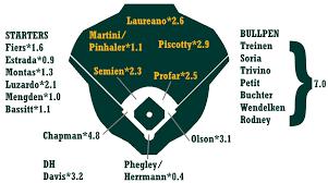 2019 Zips Projections Oakland Athletics Fangraphs Baseball