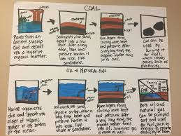 Coal Grade Chart Fossil Fuels Anchor Chart Science Electricity 6th Grade