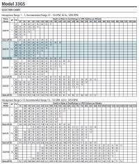 Allen Bradley Overload Chart Pdf Square D Overload Chart