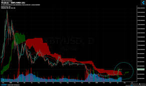 Kraken Live Chart Kraken Xbt Usd Chart Published On Coinigy Com On April
