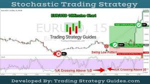 Stochastic Chart Indicator Best Stochastic Trading Strategy How To Use Stochastic