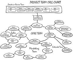 Agile Project Organization Chart Responsibility Without Wiggle Room Silicon Valley Project