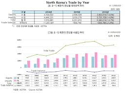 North Koreas Trade And The Kotra Report Piie