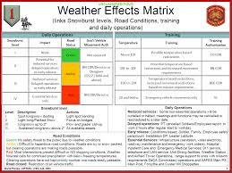 Heat Index Army Heat Index Chart