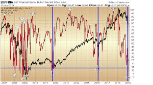 Bullish Percent Charts Bullish Percent What It Says About Financials Ahead Of