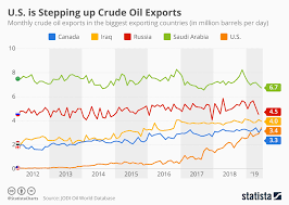 Oil Chart Chart U S Exports More Oil Than Saudi Arabia In June
