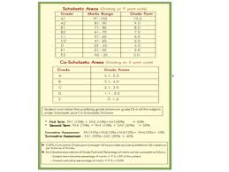 Cce Grading Chart Cce