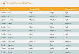 Gemini And Capricorn Compatibility Chart Specific Aries And Gemini Compatibility Percentage Aries And