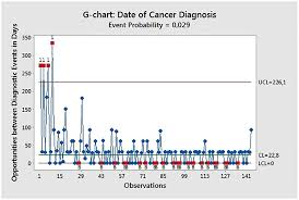 Cancer Chart G Chart Of Diagnosis Dates Of Cancer Cases Marked With Red