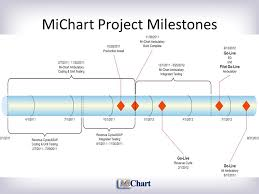Mi Chart Michart Data Integration Review 25 April Agenda Welcome