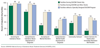 Services Programs Impaired Report Driving While Of The N-ssats Under Clients Types Or Provided For By Influence