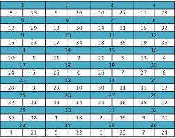 1 8 Chart Dewhe