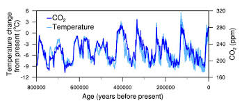 Global Temperature Change Chart Temperature Change And Carbon Dioxide Change National