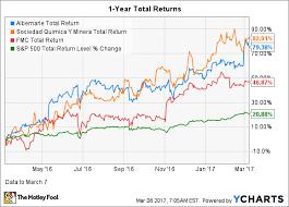 Lithium Stock Investors Albemarles Q4 Earnings Reflect A