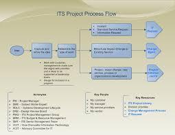 Project Management Process Bismi Margarethaydon Com