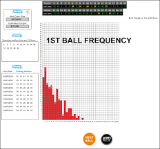 Mega Millions Frequency Chart Lottopix Lottery Frequency Charts