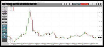 Cotton Commodity Price Chart Cotton The Fluffy Fiber Continues To Work Its Way Higher