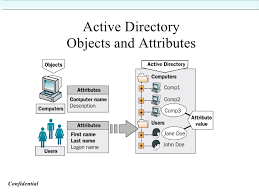 Active Directory Training