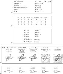 Boolean Algebra Venn Diagram Dictionary Fig B 5 Seg Wiki