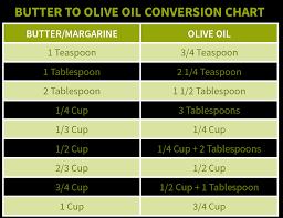 Butter To Olive Oil Conversion Chart Cooking With Evoo Solvang Olive