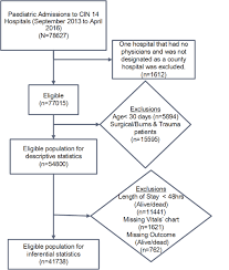 An Observational Study Of Monitoring Of Vital Signs In