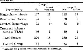 Table 1 From Serum Cardiac Enzymes In Stroke Semantic Scholar