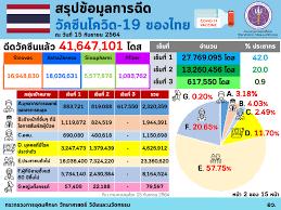 Infographic/Quote - อว. เผยฉีดวัคซีนของไทย ณ วันที่ 15 กันยายน ฉีดวัคซีนแล้ว  41,647,101 โดส และทั่วโลกแล้ว 5,791 ล้านโดส ใน 205 ประเทศ/เขตปกครอง  ส่วนอาเซียนฉีดแล้วทุกประเทศ รวมกันกว่า 313.007 ล้านโดส  โดยจังหวัดของไทยที่ฉีดมากที่สุด คือ กรุงเทพฯ โดยฉีด ...