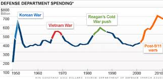 Defense Budget Chart Pentagon Budget Cuts Are Inevitable Apr 21 2011