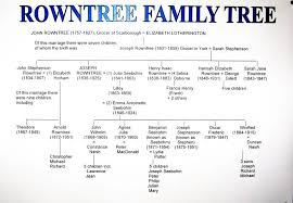 famiy tree the rowntree society family tree the rowntree society
