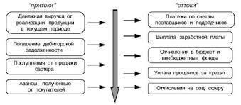 Анализ денежных потоков на предприятии на примере ООО Парус Схема потоков денежных средств по основной деятельности