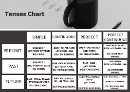 Tense Chart How To Learn English Tenses Easily Effectively Grammar At 7